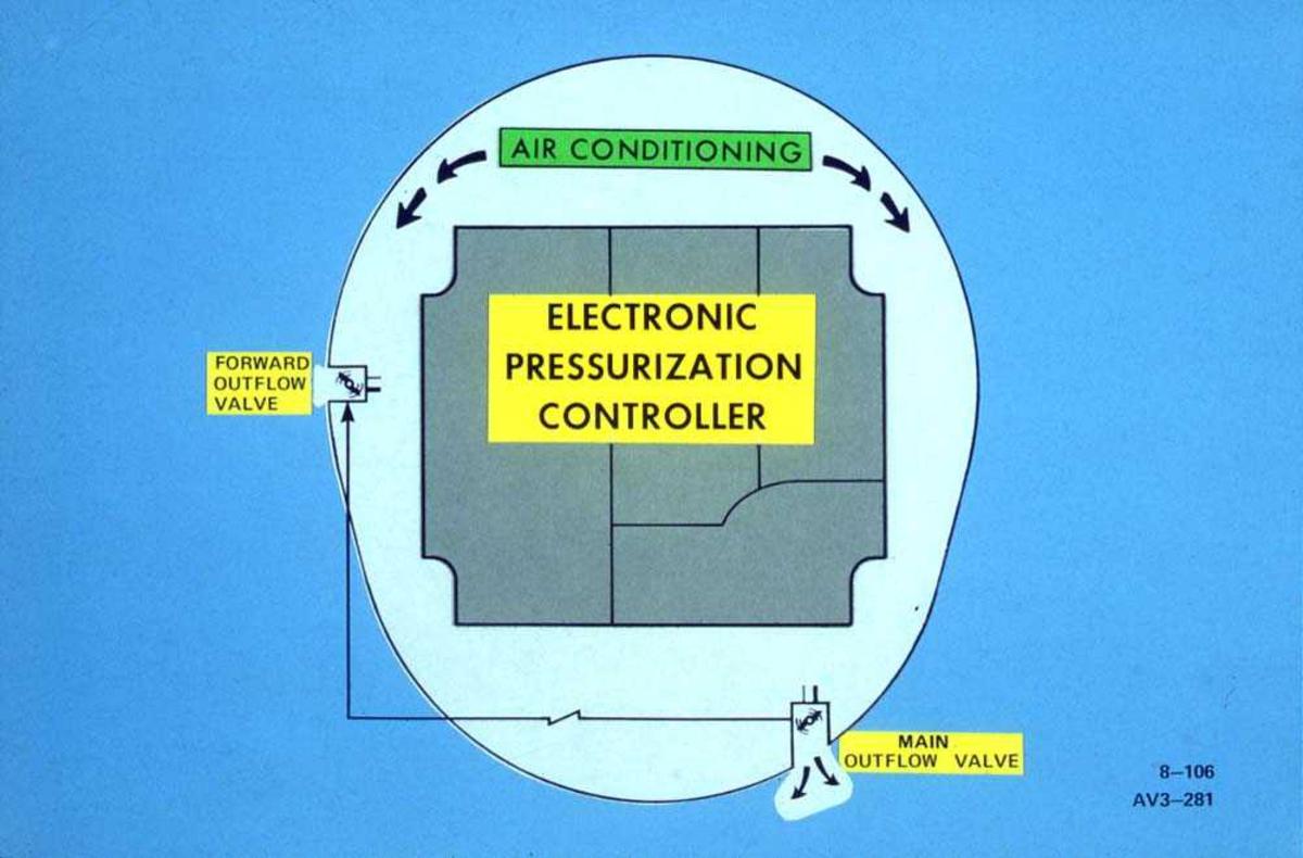 Tegning av en Electronic Pressurization Controller til en Boeing 737.