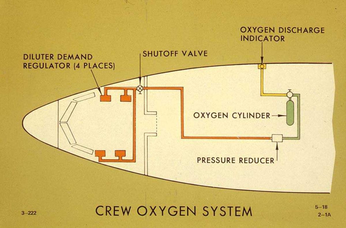 Tegning av oksygensystemet til mannskapet, på en Boeing 737-200.