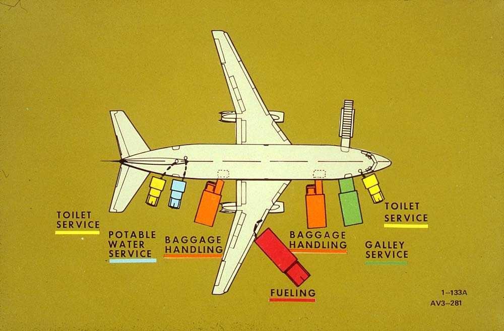 Tegning av ett fly på bakken, Boeing 737-200, med flere servicebiler rundt flyet.