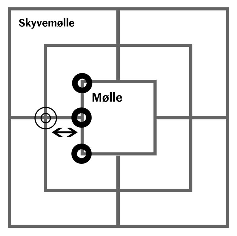 Hvis en kan lage mølle flere ganger ved å ta en brikke ut og inn av møllen, kalles det en skyvemølle. Det er et leit knep, for da kan en slå ut en brikke for hvert annet trekk. (Foto/Photo)