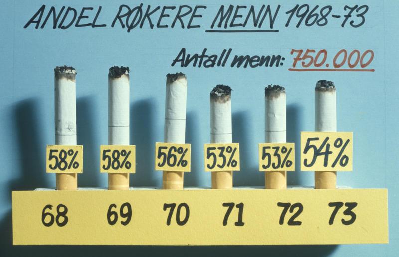 Statistikk fra salgskonferanse hos Tiedemanns Tobaksfabrik i 1974.