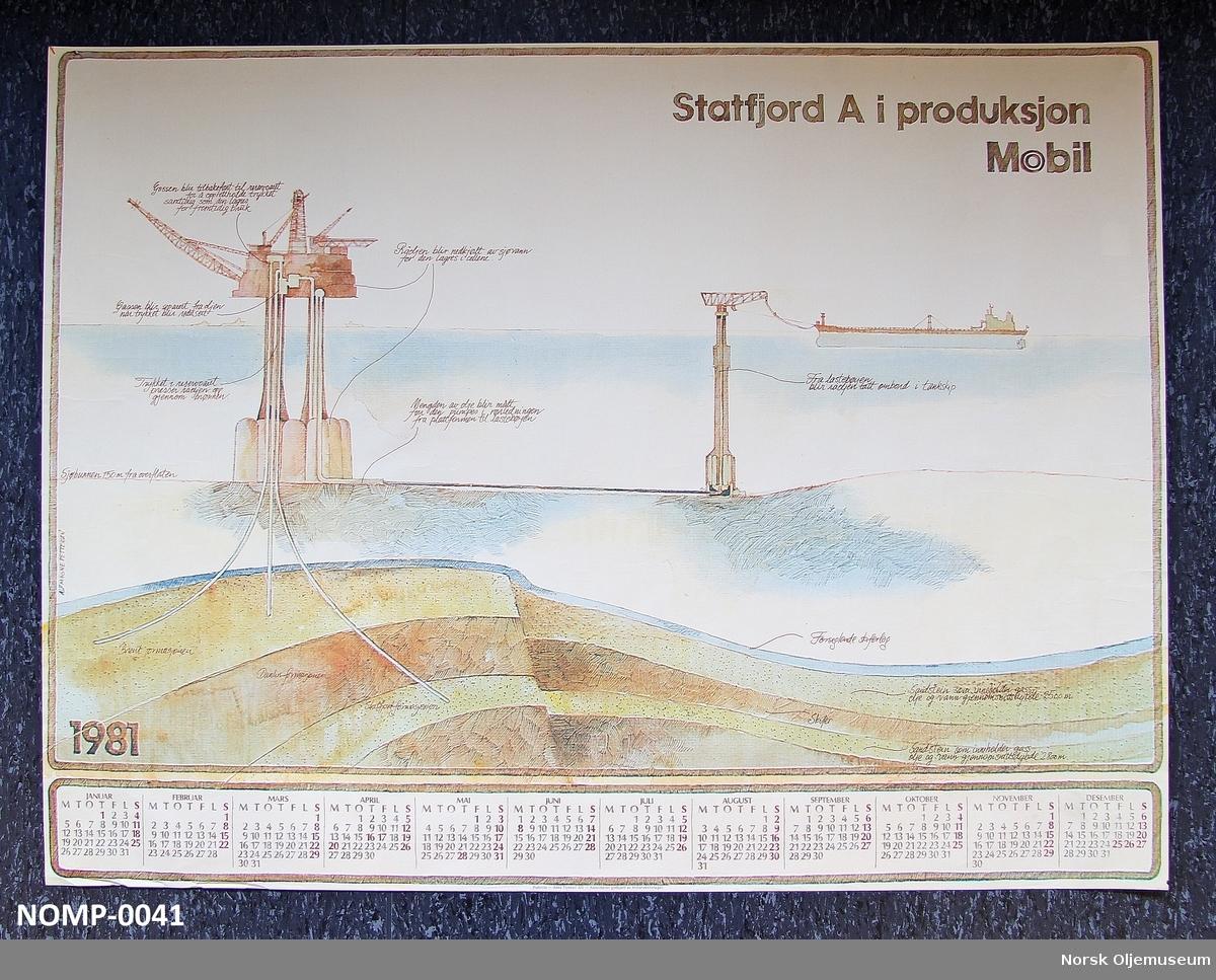 Illustrasjon av Statfjord A i produksjon. Produskjonsprosessen ved Statfjord er vist med et tverrsnitt av platformen og de geologiske lagene.