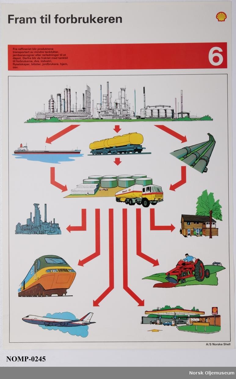 Opplysningsplakater om olje i syv deler: dannelse, utvinning og bruk.